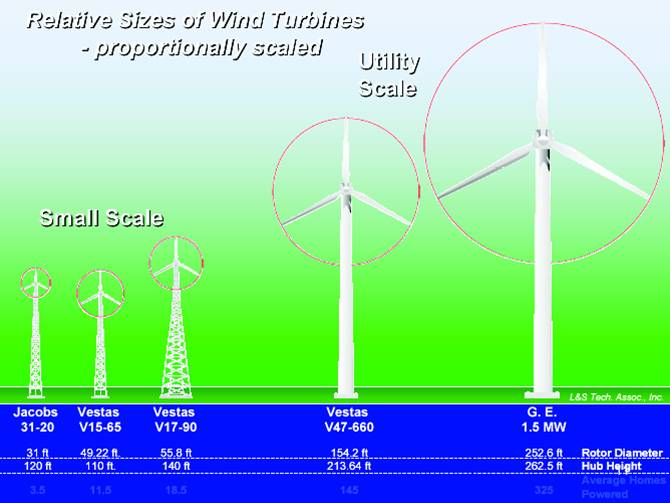small wind energy alternative energy solutions essay Executive summary  small and medium-sized enterprises are active in finding   with renewable sources of energy, and spacious enough for land-hungry.